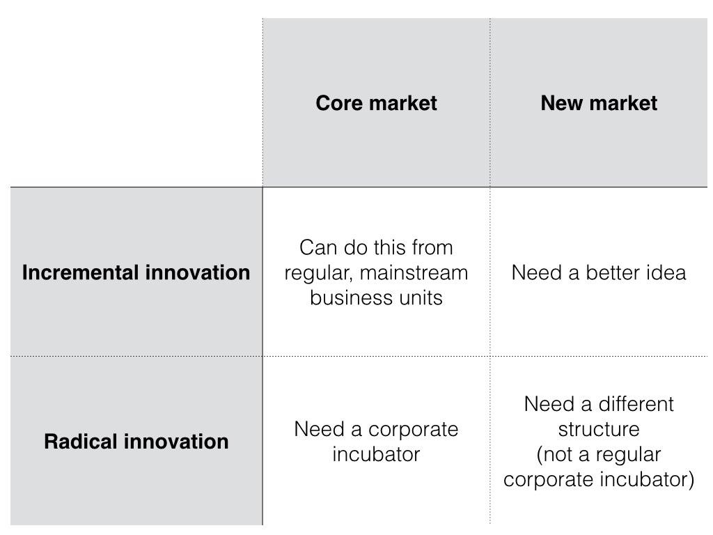corporate incubator 2x2.001