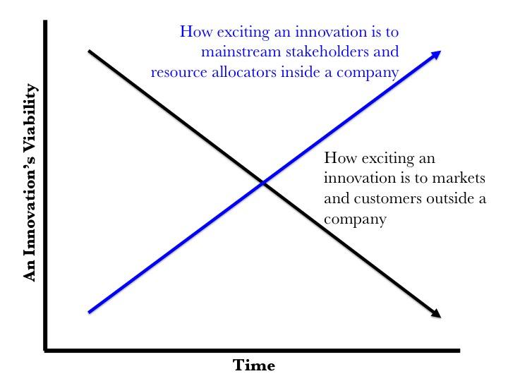 internal vs external align over time graph