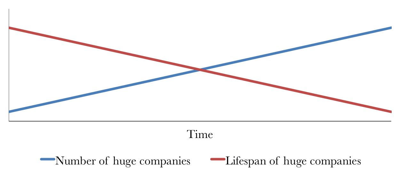 Company volume and lifespan