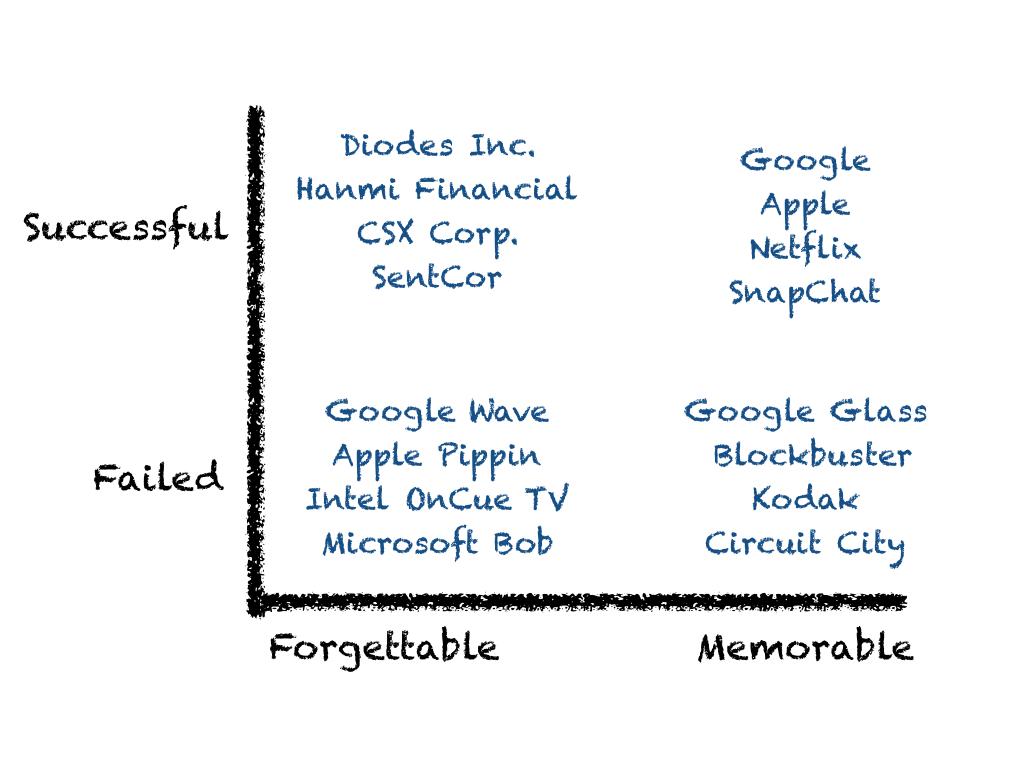 business-matrix